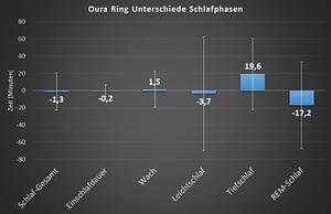 Oura Ring Genauigkeit Schlafanalyse