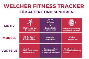Fitnesstracker-für-Senioren