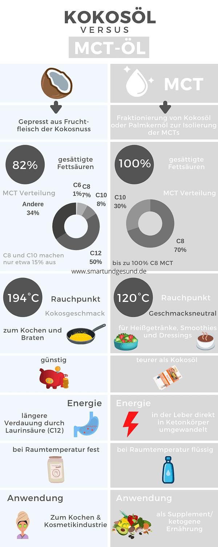 MCT Öl vs Kokosöl Unterschiede